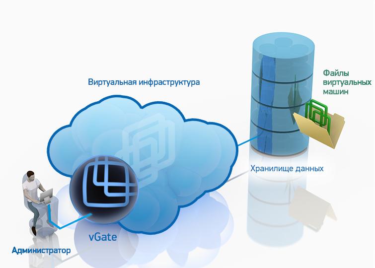 Контроль доступа администраторов ВИ к файлам виртуальных машин