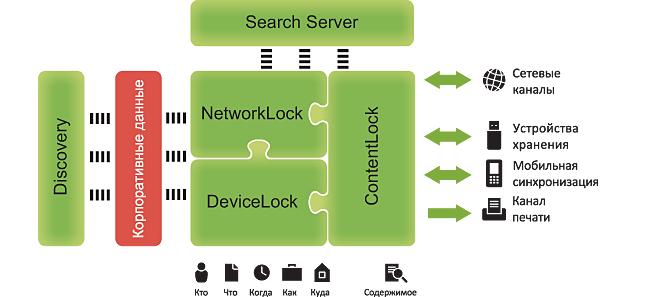DeviceLock это средство защиты от утечек информации (DLP)
