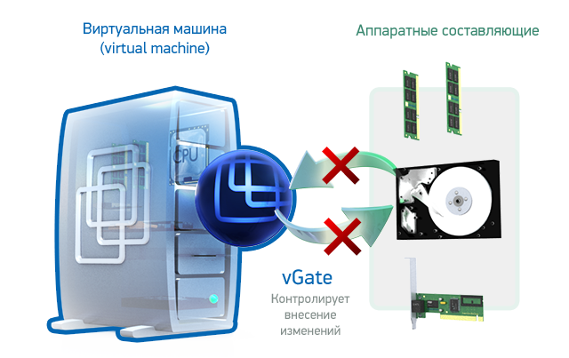Контроль целостности конфигурации виртуальных машин и доверенная загрузка