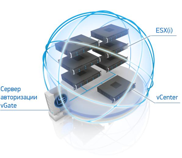 Защита средств управления виртуальной инфраструктурой от НСД