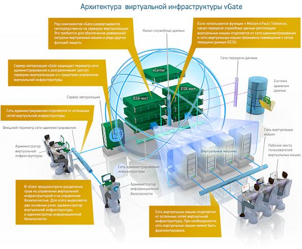Архитектура виртуальной инфраструктуры vGate